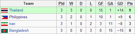 AFC ASIAN CUP QUALIFIERS league table