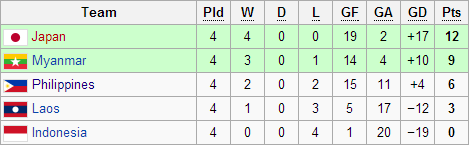 AFF WOMEN'S CHAMPIONSHIP league table