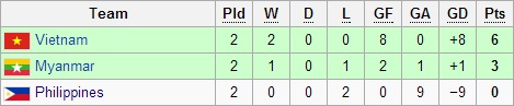 SOUTHEAST ASIAN GAMES League table