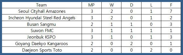 Korea National League Table