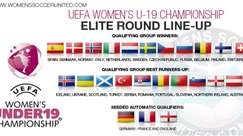 24 teams advance into the UEFA Women's U19 elite round