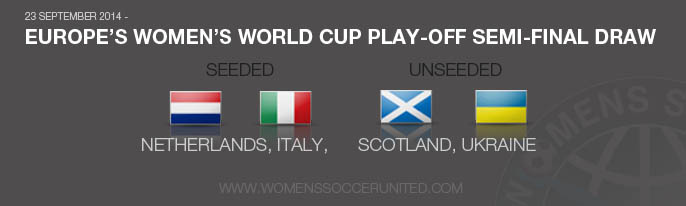 Women's World Cup play-off draw