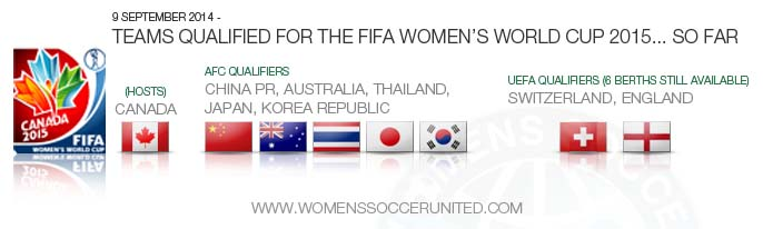 FIFA Women's World Cup 2015 qualifiers so far...