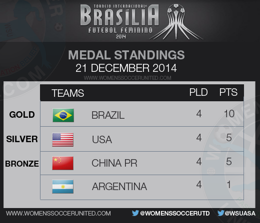 International Tournament of Brasilia 2014 Medal Standings