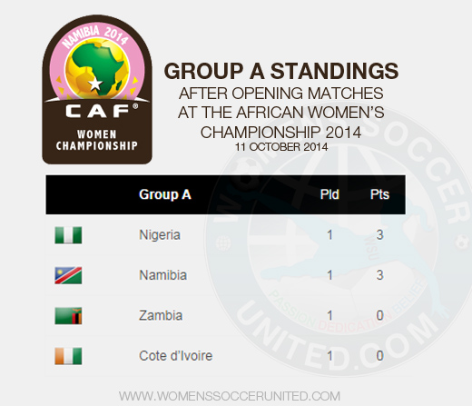 African Women's Championship 2014 Group A standings