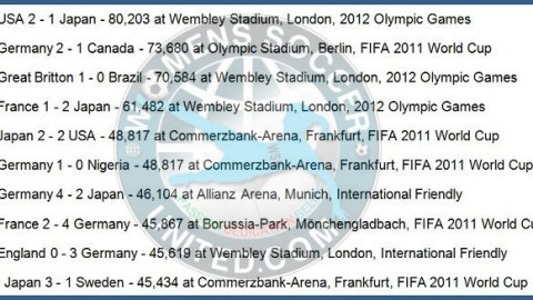 Highest Women's Football Match Attendances in Europe with The National Teams