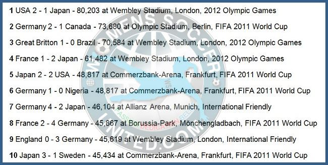 Highest Women's Football Match Attendances