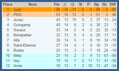 Ligue 1 table standings sky sports football - European football tables latest ...