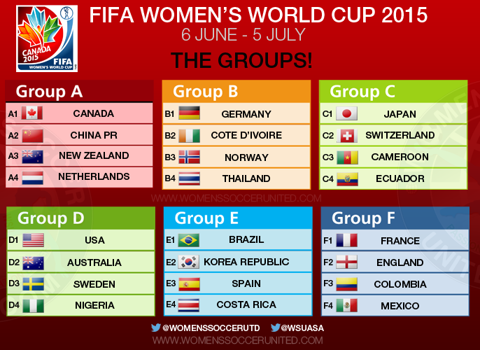 FIFA Women's World Cup 2015 Groups