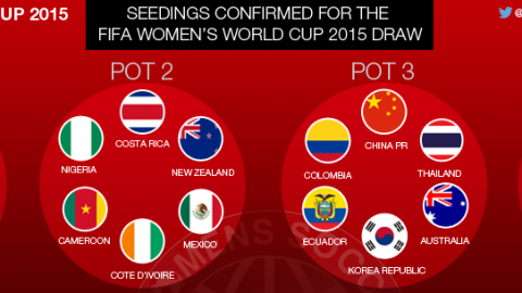 Seedings confirmed for FIFA Women's World Cup 2015 draw