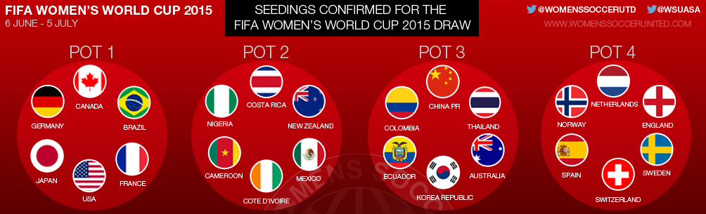 >Seedings confirmed for FIFA Women's World Cup 2015 draw