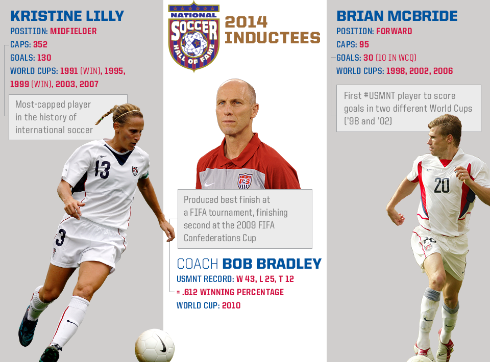 Kristine Lilly will be inducted into National Soccer Hall of Fame on 14 Feb