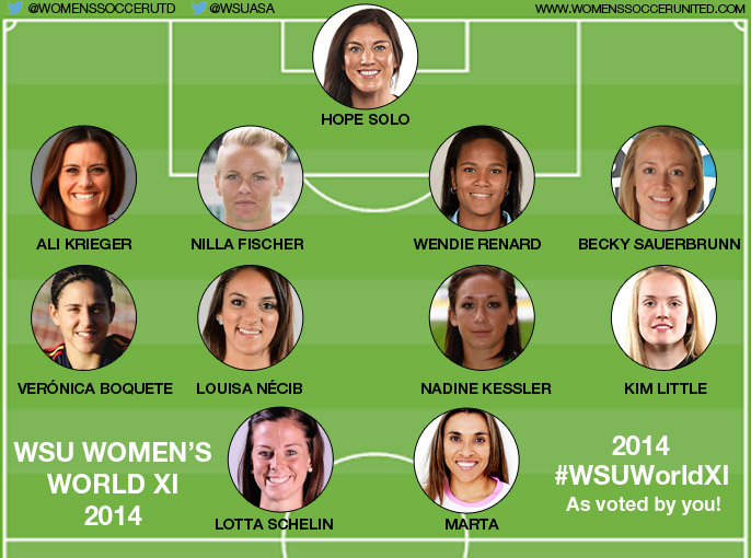 Result of the WSU's Women's Football World Eleven 2014
