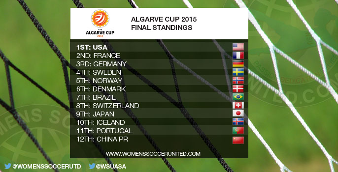 Algarve Cup 2015 Final Standings