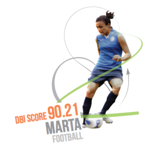 Marta is the most marketable female athlete in Brazil