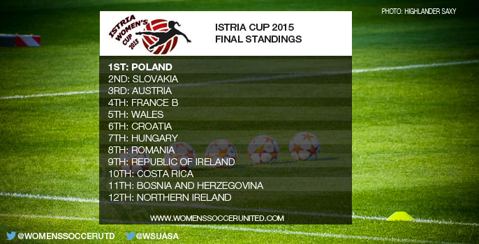 Istria Cup 2015 Final Standings