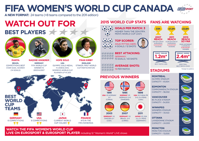 FIFA Women's World Cup Group Stage Matches Bring Excitement To Over 33M People Across Europe on Eurosport