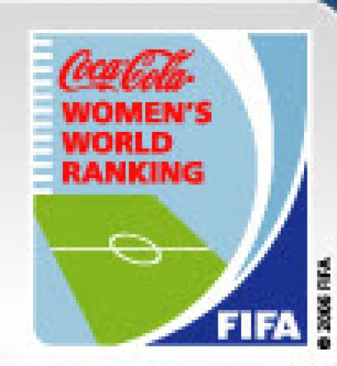 FIFA Women's World Rankings 25th March 2015
