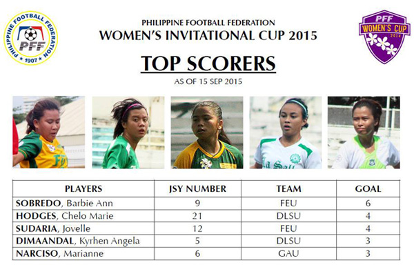 The Philippine PFF Women's Cup 2015: Season Two top goalscorer
