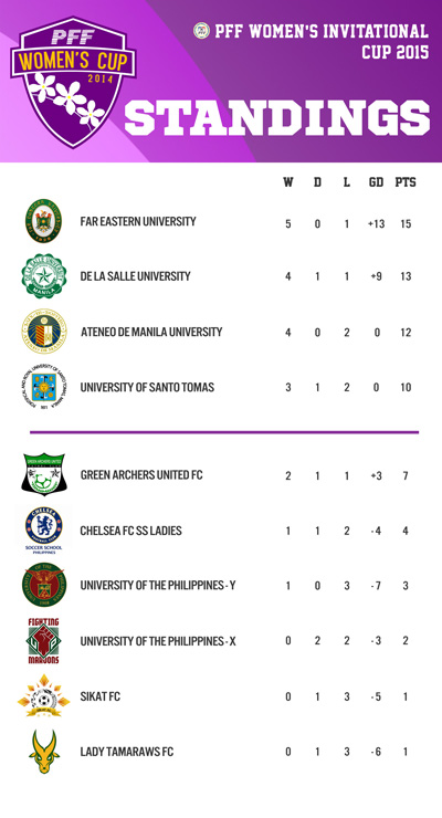 The Philippine PFF Women's Cup 2015: Season Two league standings
