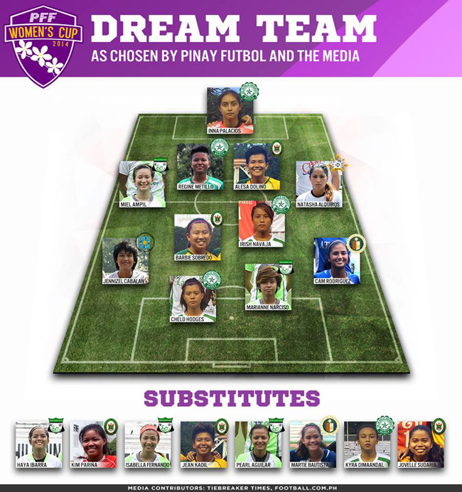 The Philippine PFF Women's Cup 2015: Season Two dream team