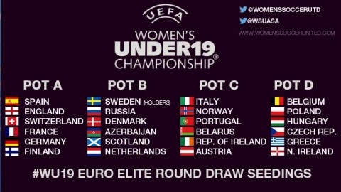 UEFA European Women's Under-19 Championship elite round draw seedings