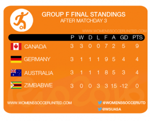 RIO 2016 GROUP F FINAL STANDINGS