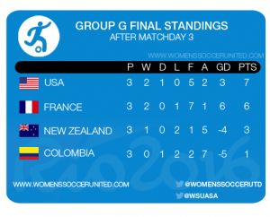 RIO 2016 GROUP G FINAL STANDINGS