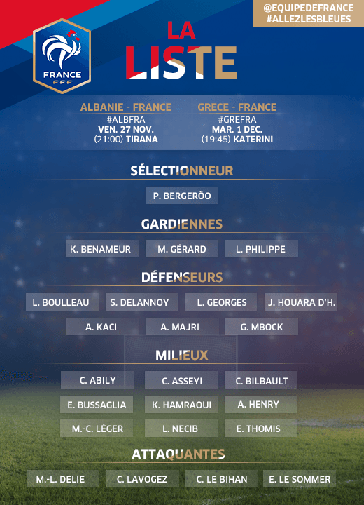 France squad for Euro 2017 qualifiers