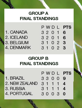 Algarve Cup 2016 final group standings