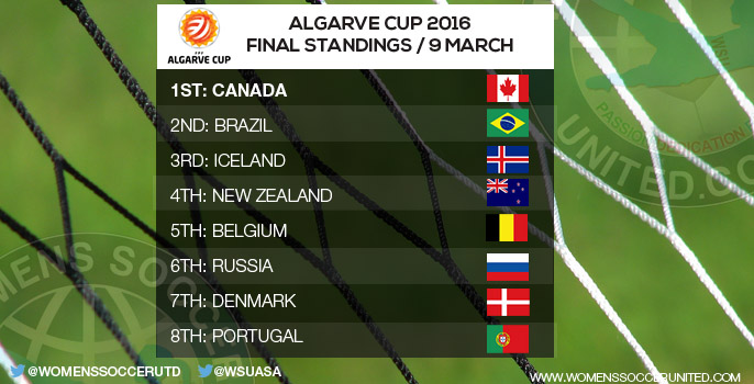 Algarve Cup 2016 Final Standings