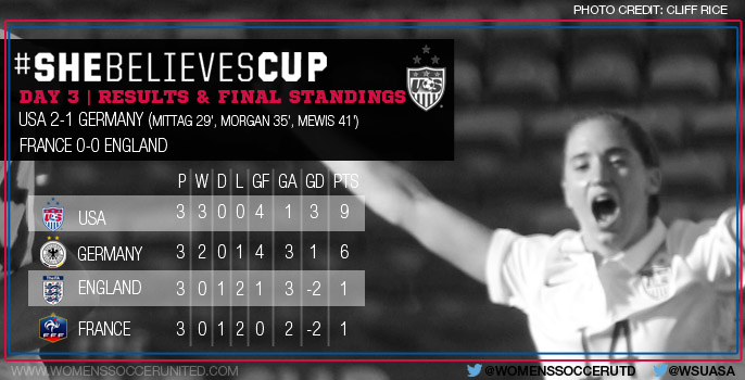 SheBelieves Cup Final Standings