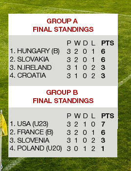 Istria Cup 2016 Final Group Standings