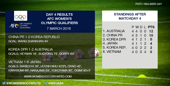 AFC Olympic qualifiers - matchday 4
