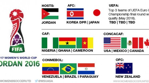Qualified teams for the FIFA U-17 Women's World Cup 2016 (so far…)