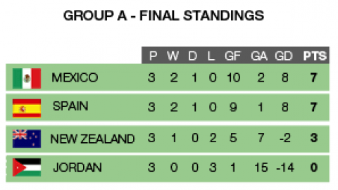 FIFA U-17 Women's World Cup Jordan 2016 Match Fixtures and Group Standings