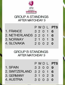 UEFA European Women's U-19 Group standings after matchday 2