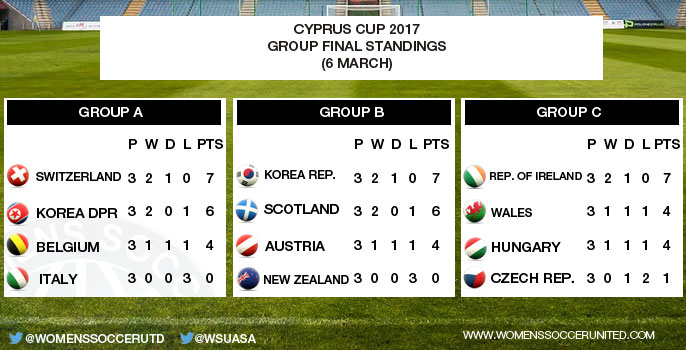 Cyprus Women's Cup 2017 Group Standings