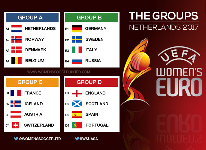 UEFA Women's EURO 2017 groups confirmed