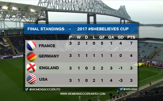 SheBelieves Cup 2017 Standings