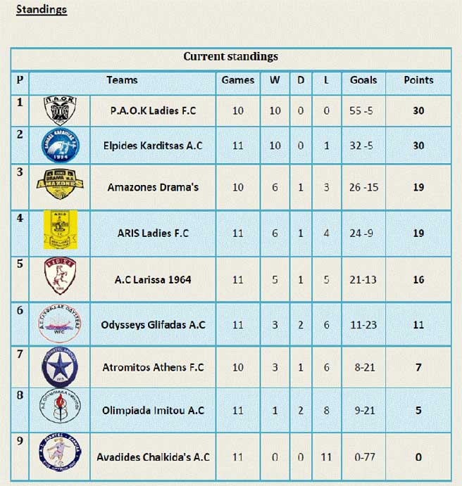 Feb 27: Hellenic National League 2016-17 round-up: Check out the latest results, the top scorers and the current standings
