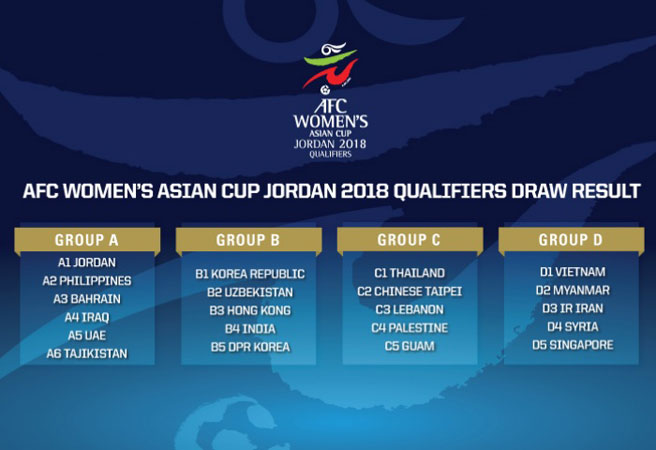 Result of the AFC Women's Asian Cup Jordan 2018 qualifying draw