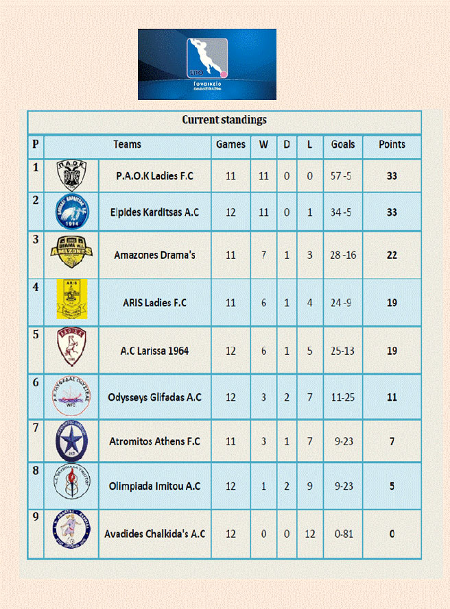 Hellenic National League 2016-17 Current League Standings