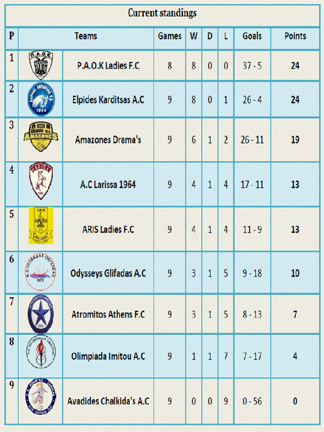 Feb 13: Hellenic National League 2016-17 standings