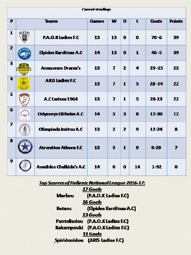 April 4: Hellenic National League 2016-17 round-up: Classico, Goals ,passion. Check out the latest results, the top scorers and the current standings