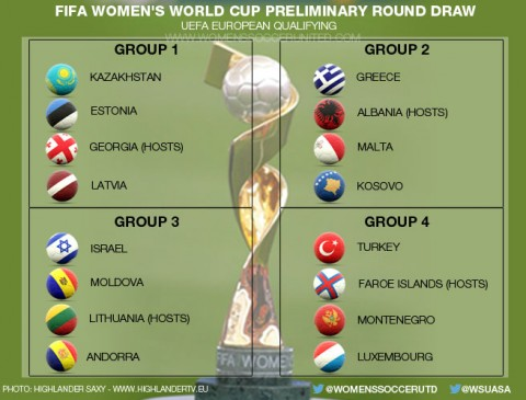 Result of the 2019 FIFA Women's World Cup preliminary round draw