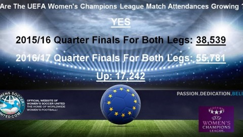 Are The UEFA Women's Champions League Match Attendances Growing ?
