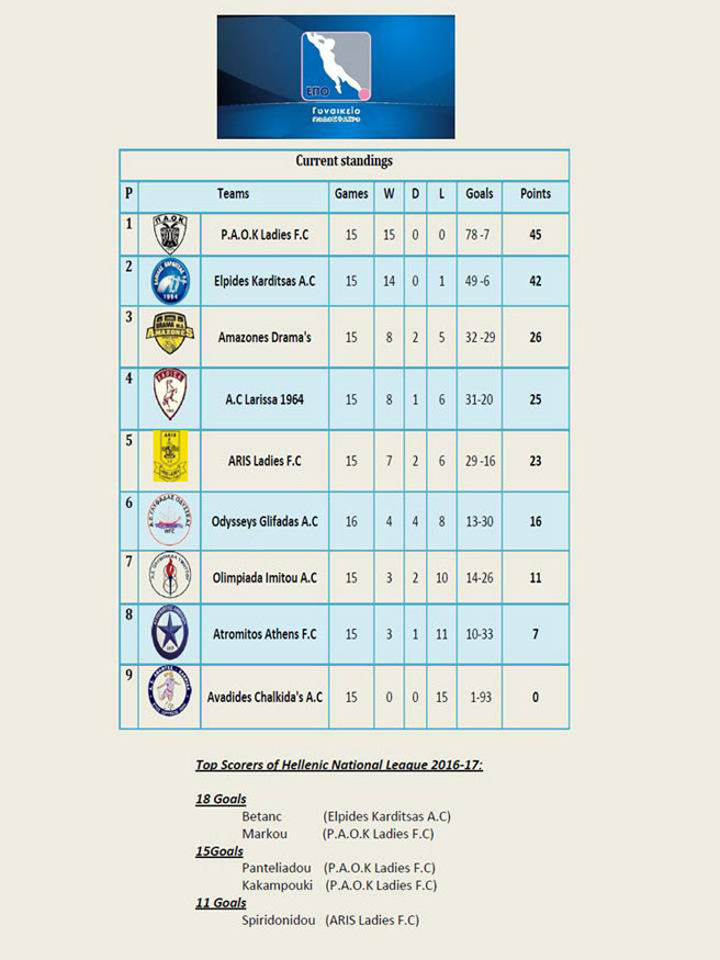 Hellenic National League 2016-17, 17th Day – 04/29&30/2017