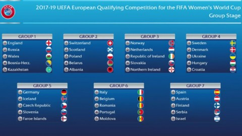 Result of the 2019 FIFA Women's World Cup qualifying group stage draw