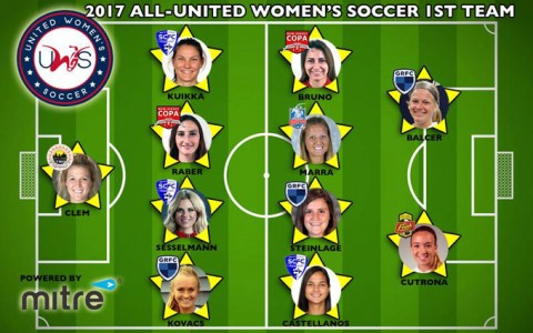 2017 UWS Awards: Castellanos & Clem honored with top player plaudits; Robinson named top coach